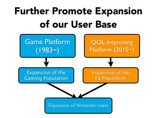 Zdrowe Nintendo